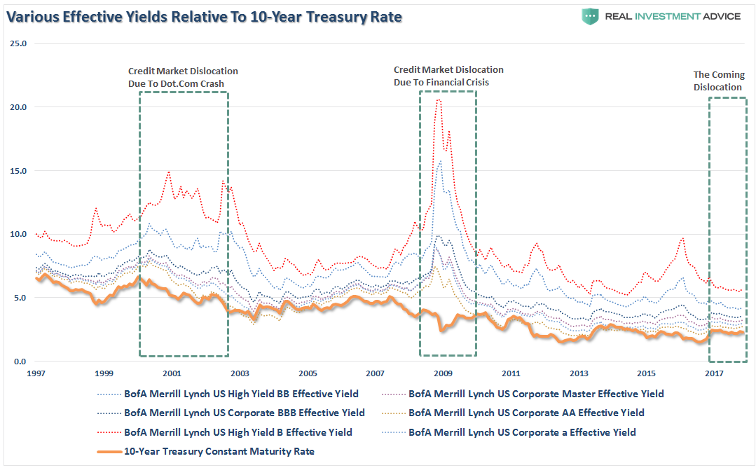 Various Effective Yields Relative To 10-Year Treasury Rate