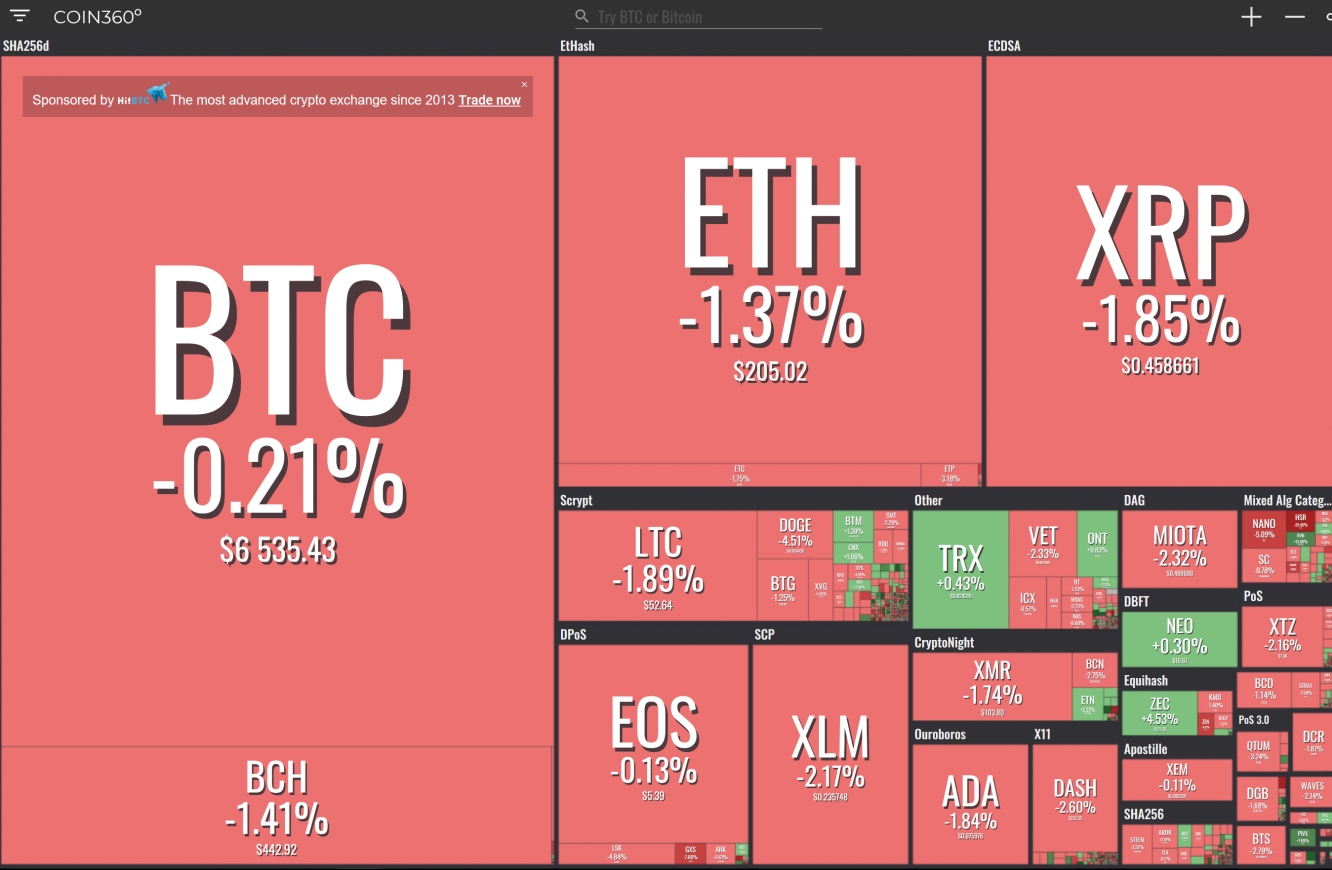 Cryptocurrency Losses