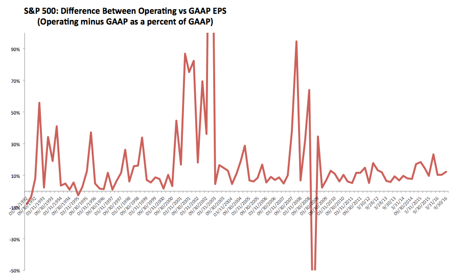 SPX Difference Between Operating vs GAAP EPS