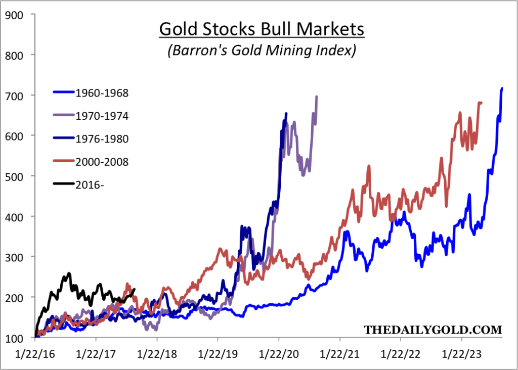 Gold Stocks Bull Markets
