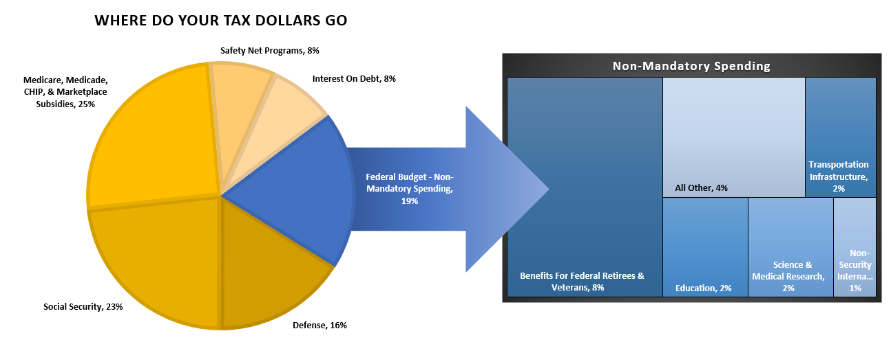 Where Tax Dollars Go Chart