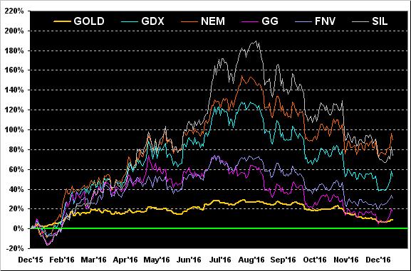 Gold:GDX:NEM:GG:FNV:SIL Decembe 2015-2016