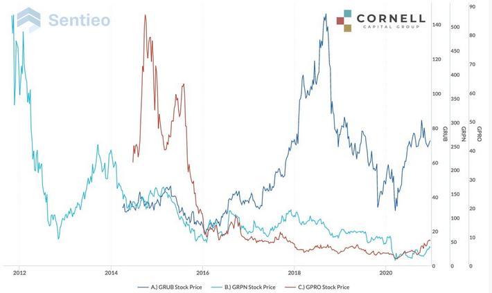 GRUB:GRPN:GPRO Stock Price Chart 2012-2020
