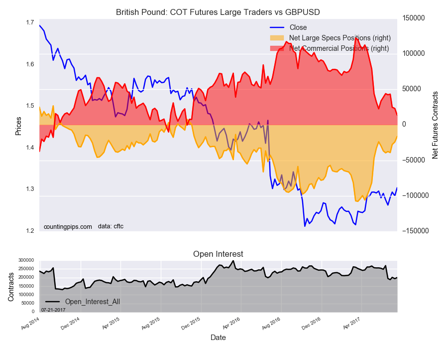 Britsh Pound : COT Futures Large Traders Vs GBP/USD