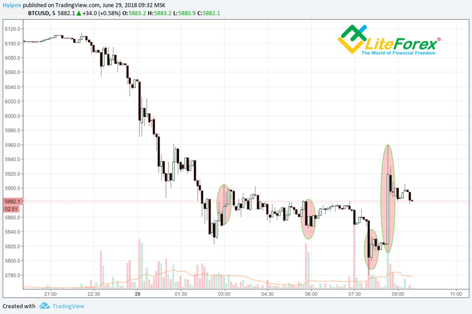 XMR/BTC Technicals And USD Vulnerability   Investing.com