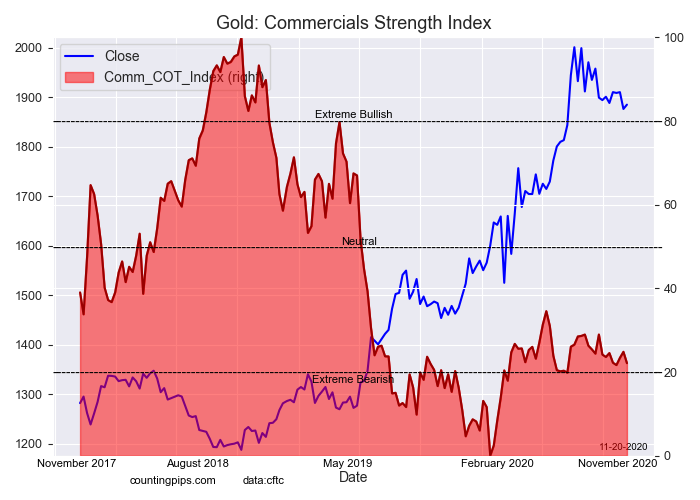 Gold Commercials Strength Index