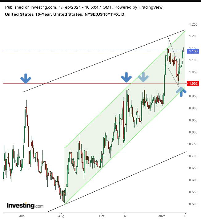10Y Treasuries Daily
