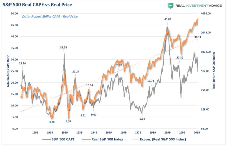 S&P 500 Real CAPE vs Real Price