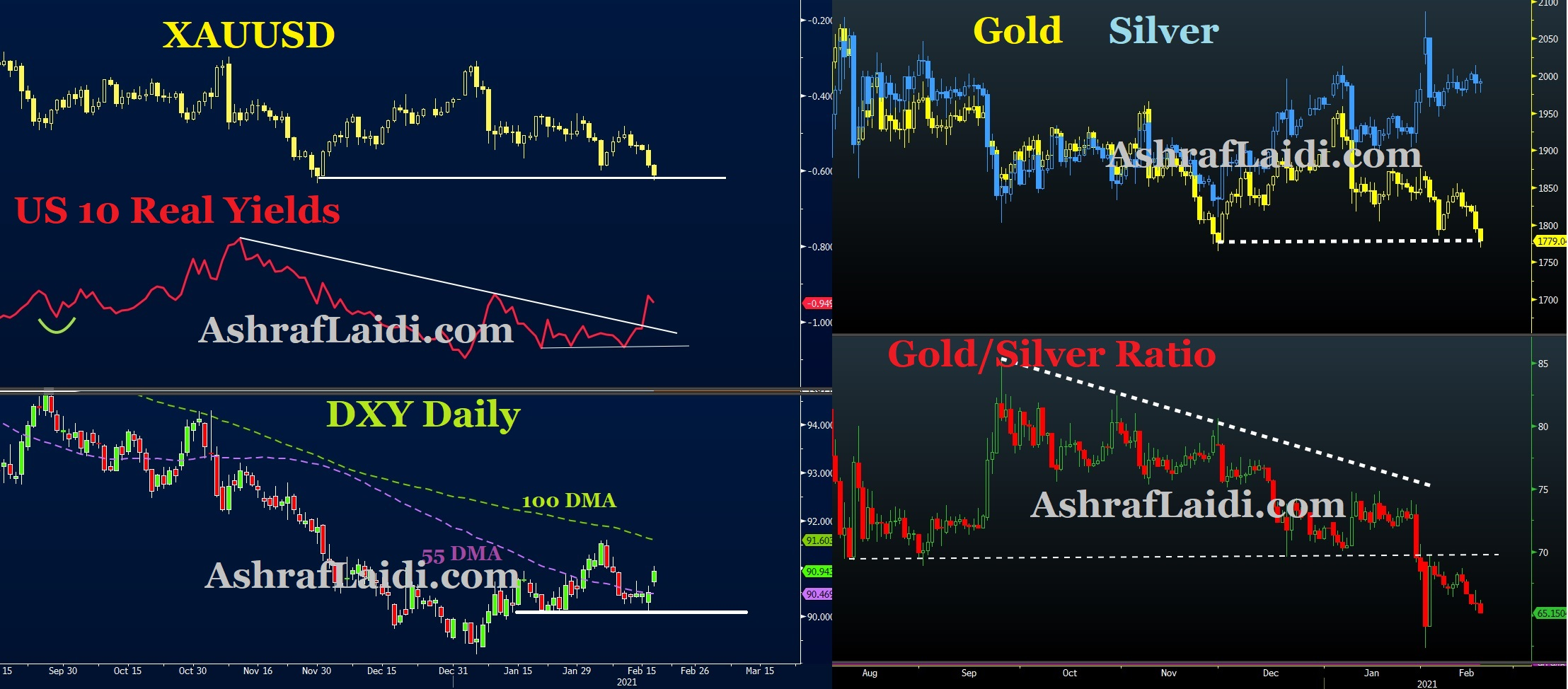 GOLD-SILVER-REAL-USD Chart