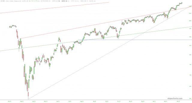 Dow Jones Composite Chart