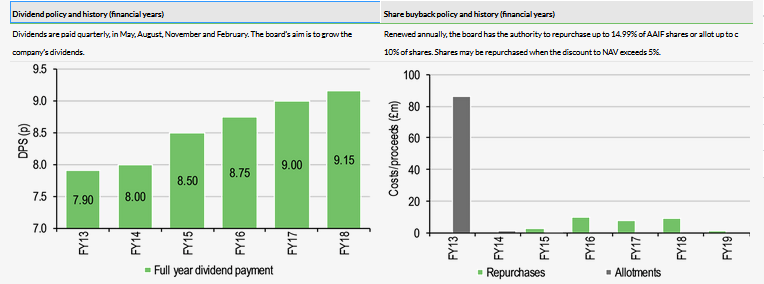 Dividend Policy And History (Financial Years)