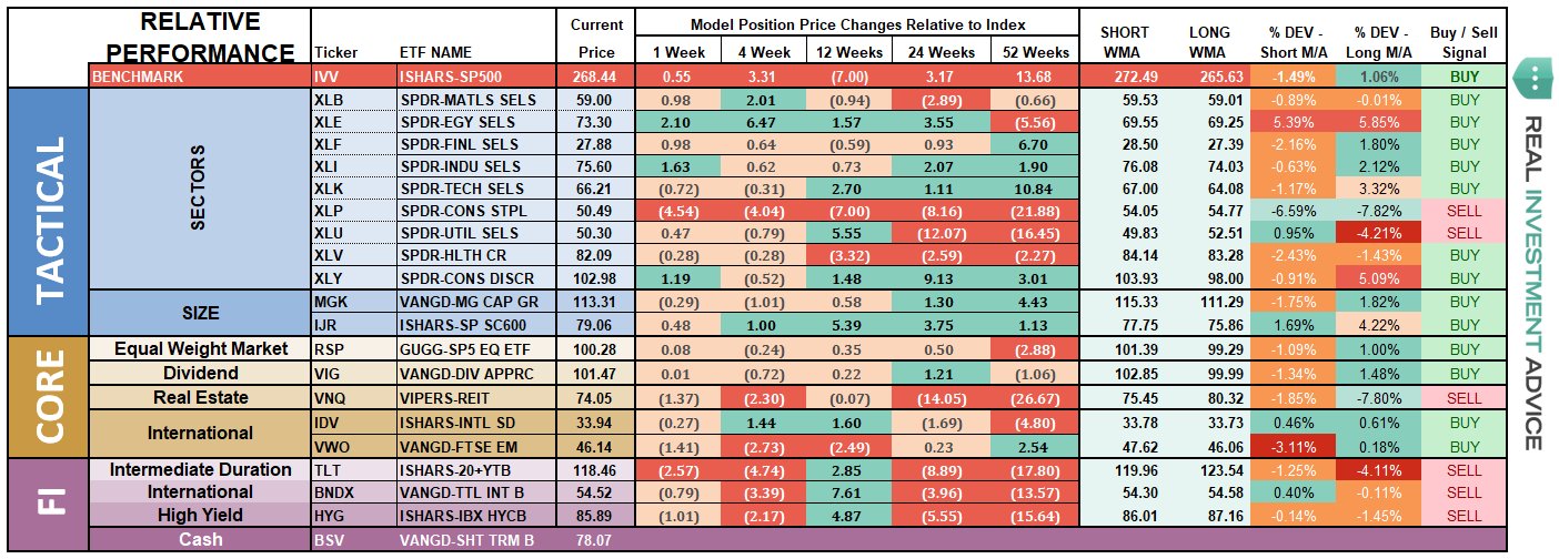 ETF Model Relative Performance Analysis