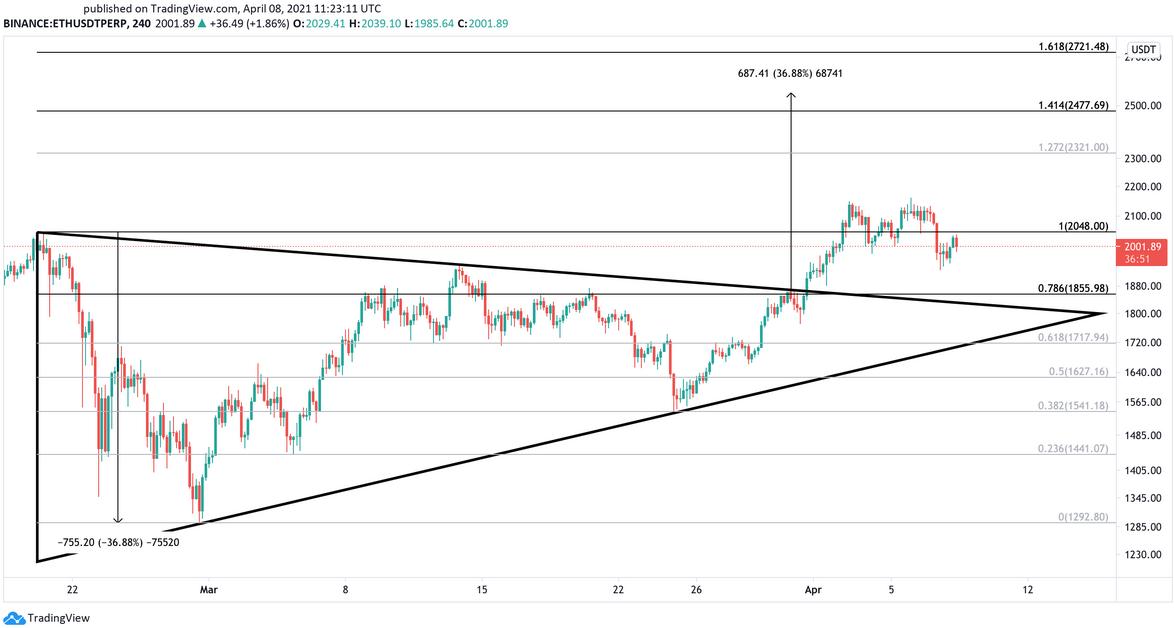 ETH/USD 240-Minute Chart