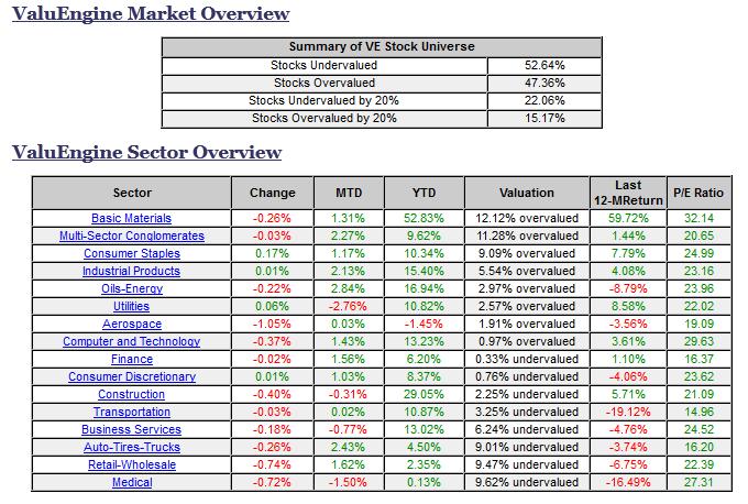 ValuEngine Market Overview