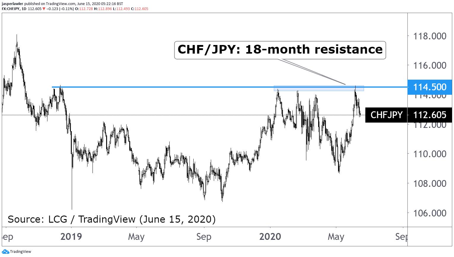 CHF/JPY Chart