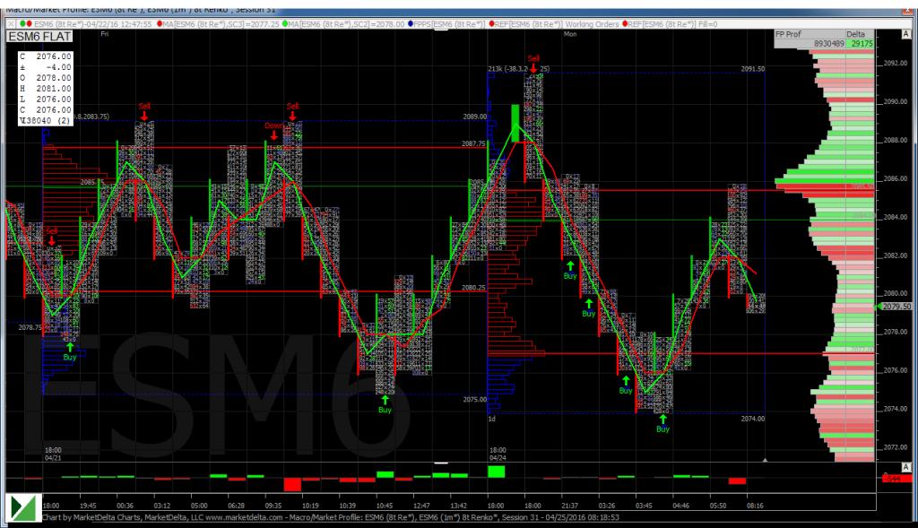 ESM6 Chart