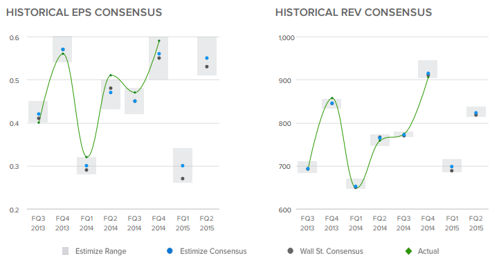 Historical EPS / Rev Consensus