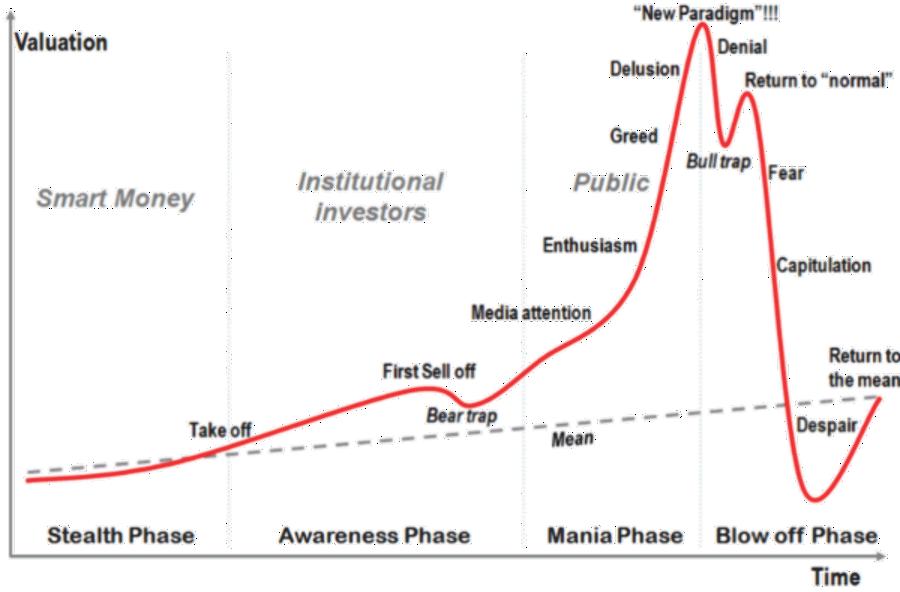 دورات الأسواق
