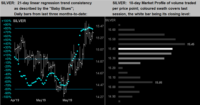 Silver 21 Day Linear Regression Trend Consistency