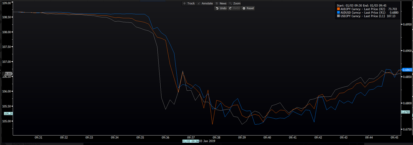 JPY and AUD Crosses, 15 Minute Chart