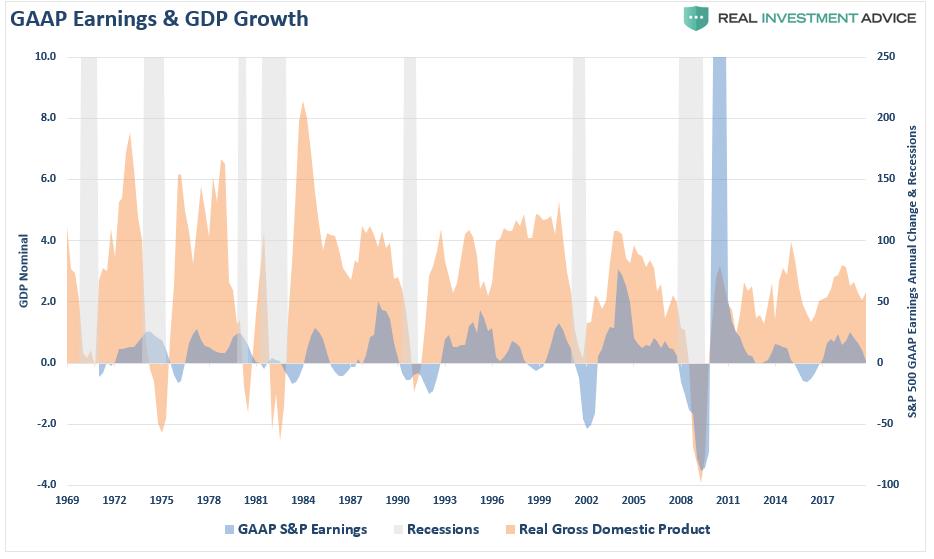 GAAP Earnings & GDP Growth