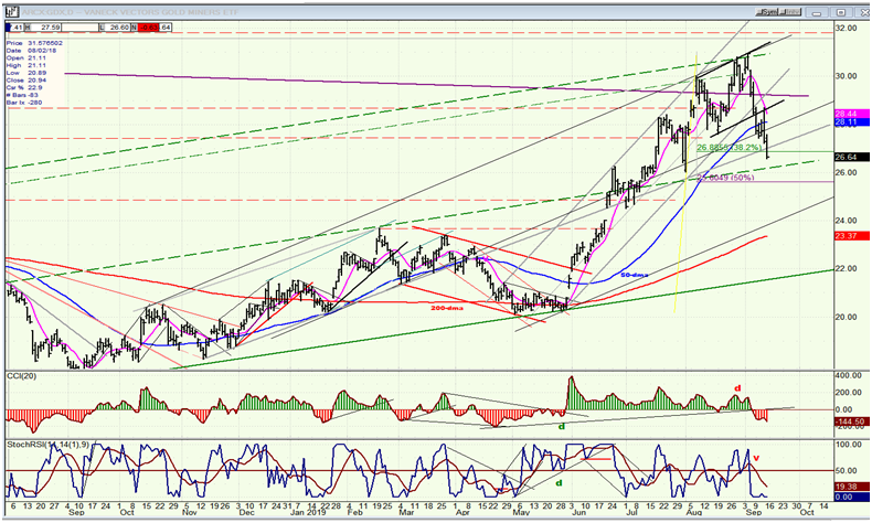GDX (Gold Miners ETF) Weekly Chart
