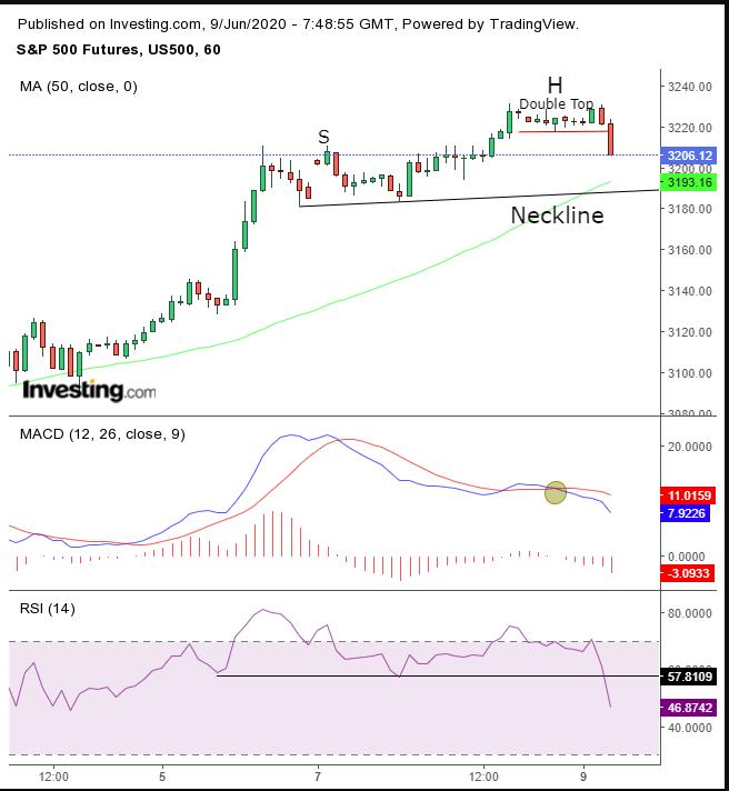 Opening Bell Futures Euro Stocks Slip