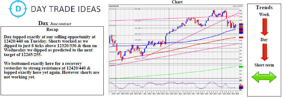 DAX Weekly Chart
