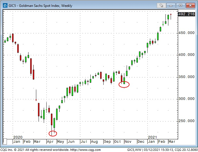 Goldman Sachs Spot Index Weekly Chart