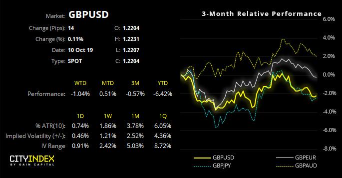GBPUSD Performance Chart - 3 Months