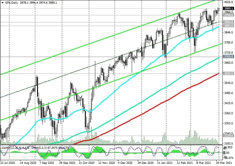 S&P 500-Daily Chart
