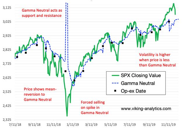 SPX Gamma Chart