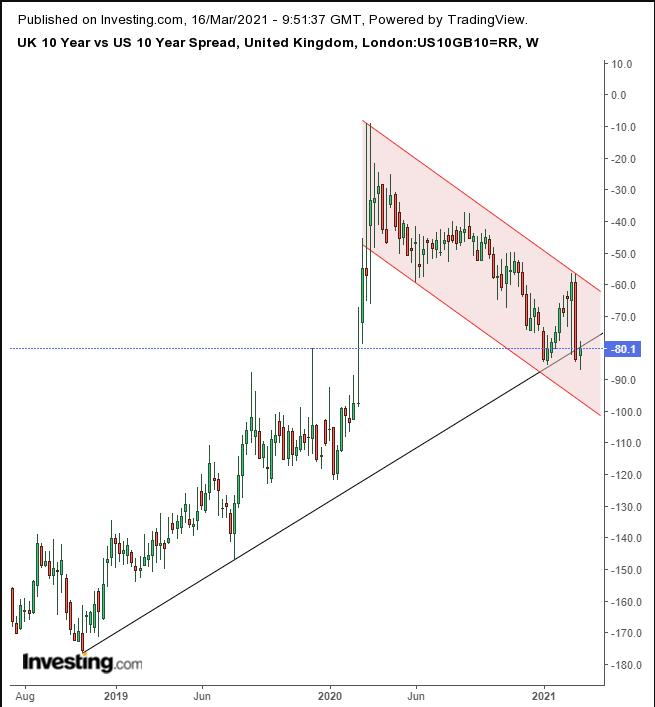 UK vs US Yield Spread Weekly