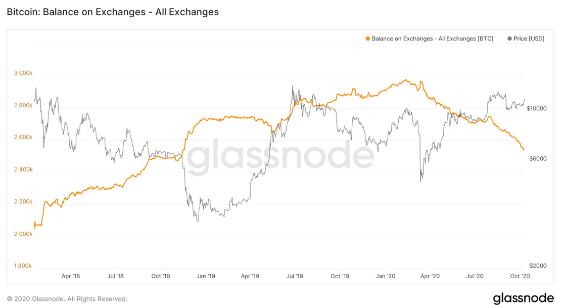 Bitcoin Balance On Exchanges