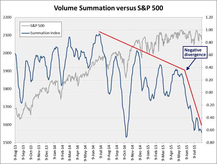 Volume Summation vs S&P 500