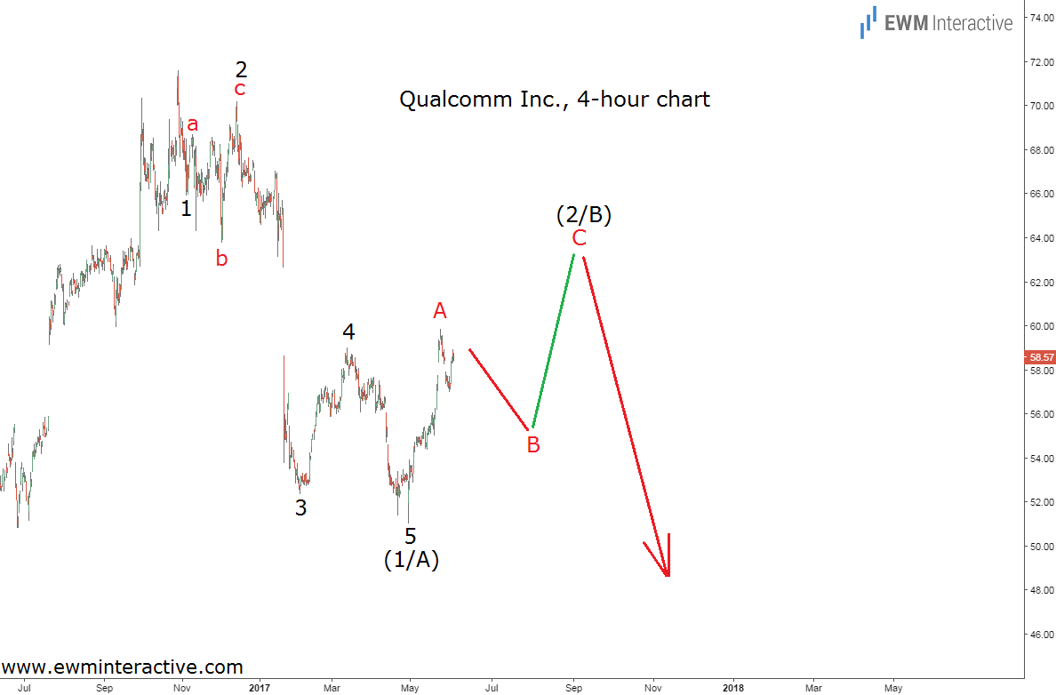 Qualcomm Elliott Wave Chart