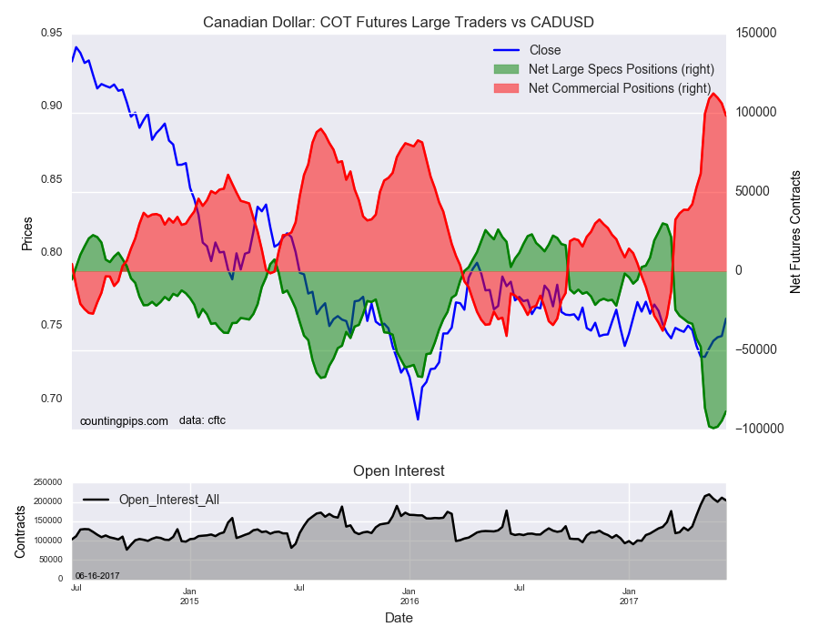 Canadian COT Futures Large Traders Vs CAD/USD