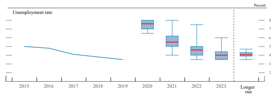 Fed Unemployment Projection as of 9/16/2020