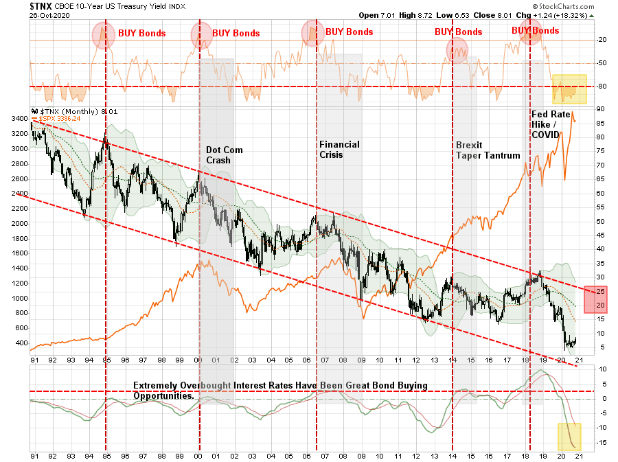 TNX Monthly Chart (Interest-Rates)