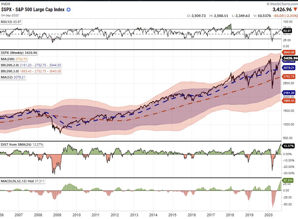 SP500-Large Cap Index -Market Update
