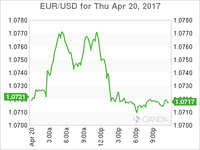 EUR/USD Chart For April 20
