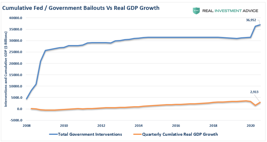 Fed Govt-Interventions Vs Real GDP Growth