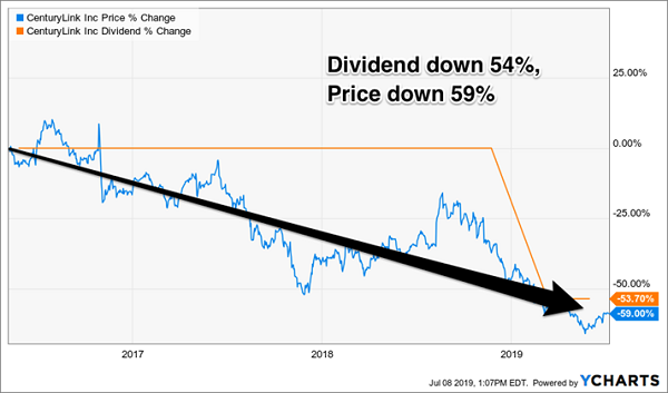 CTL-Price-Dividend-Chart