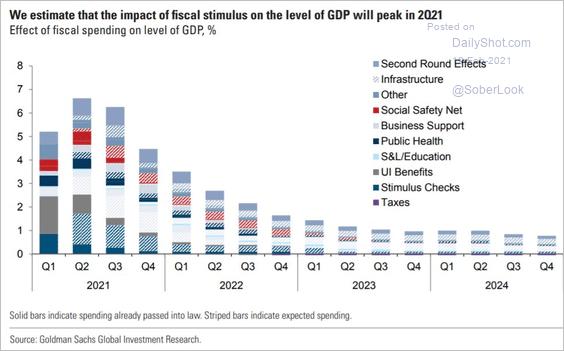 Goldman Sacks GDP 2021 Estimates