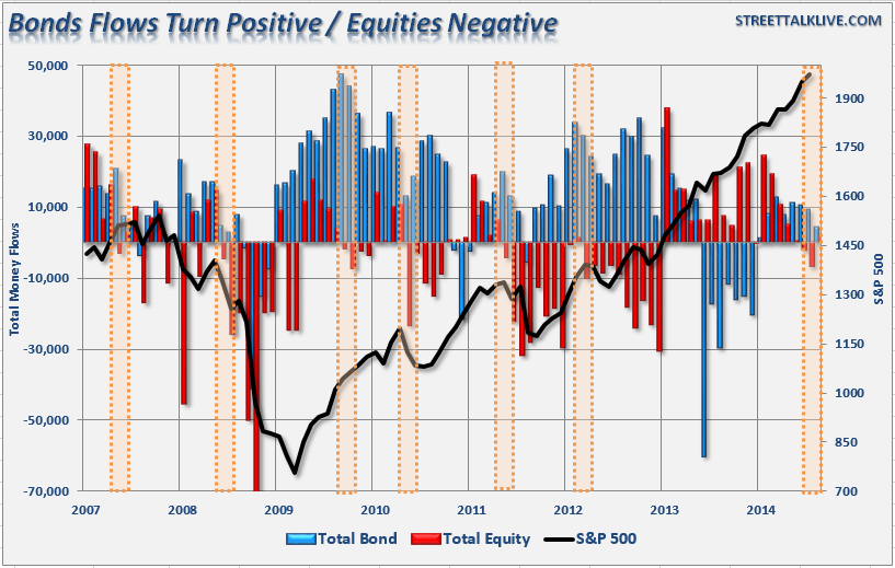 Bond And Stock Flows