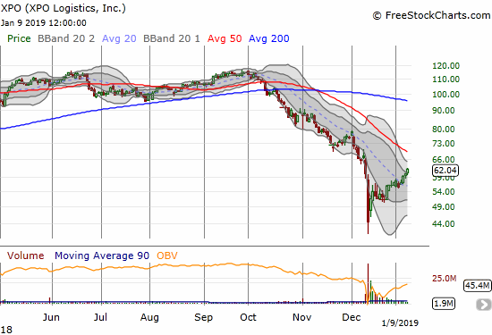 XPO Logisitics (XPO) just keeps grinding higher toward a rendezvous with downtrending 50DMA resistance.