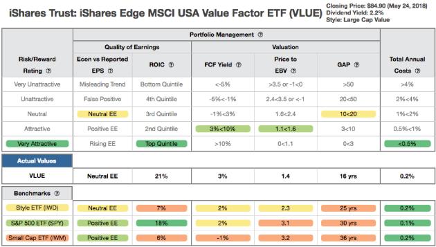 iShares Edge ETF Data Table