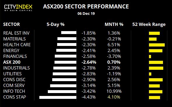 ASX 200 Sector Performance