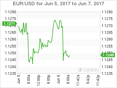 EUR/USD For Jun 5 - 7, 2017