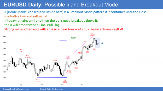 EUR/USD Could Be Setting Up Breakout Mode Pattern